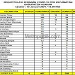 389 Orang Sembuh dari Covid-19 di Asahan Sumut