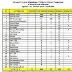 Meningkat, 466 Orang Terkonfirmasi Covid-19 di Asahan